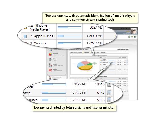 CentovaCast, statistiques agents utilisateurs