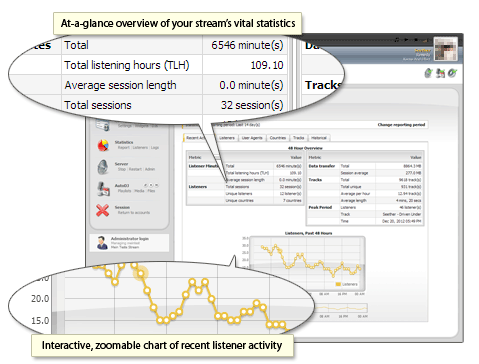 CentovaCast, statistiques activité récente