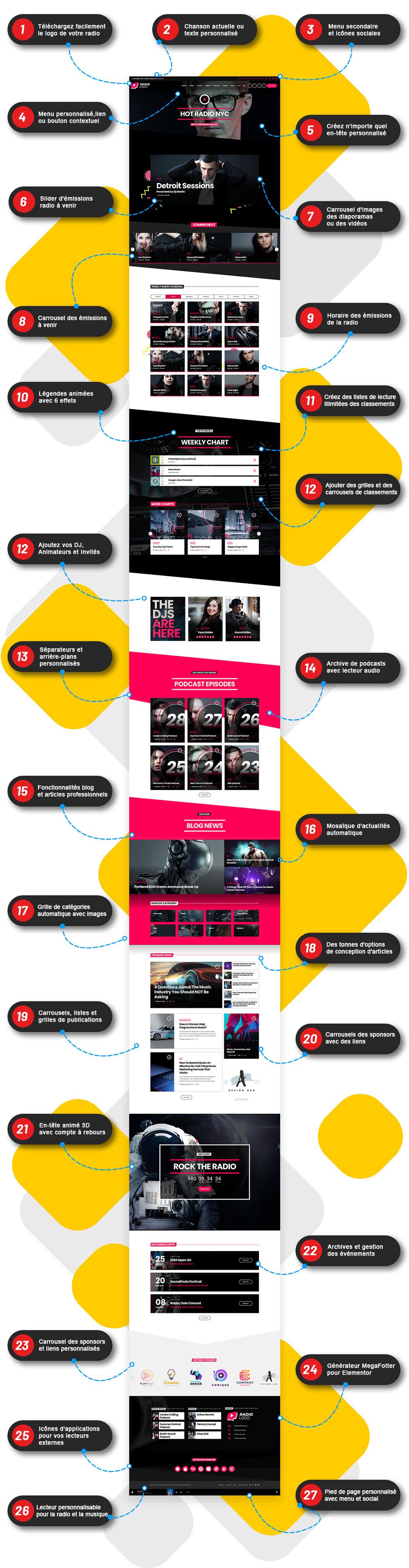 27 Raisons de créer votre site Web avec Pro Radio Wordpressp Theme